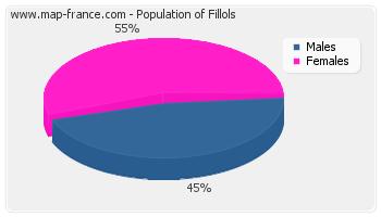 Sex distribution of population of Fillols in 2007