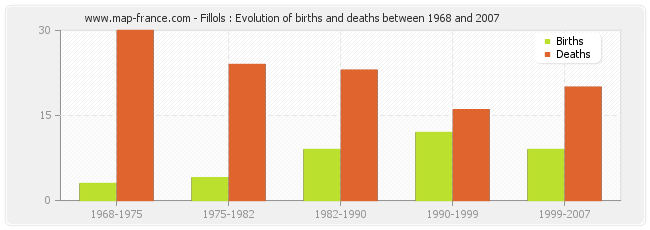 Fillols : Evolution of births and deaths between 1968 and 2007