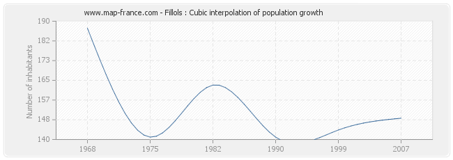 Fillols : Cubic interpolation of population growth