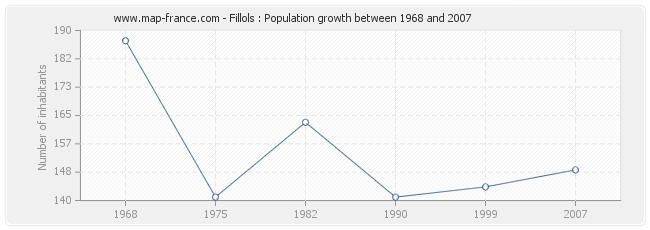 Population Fillols