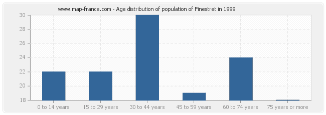 Age distribution of population of Finestret in 1999