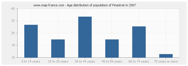 Age distribution of population of Finestret in 2007