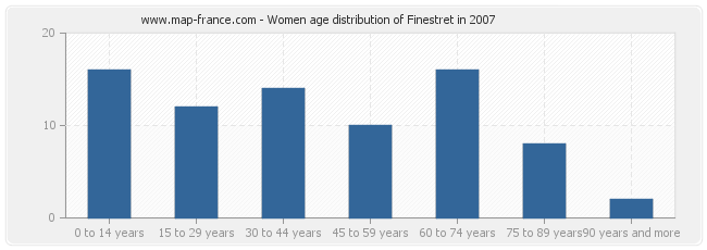 Women age distribution of Finestret in 2007
