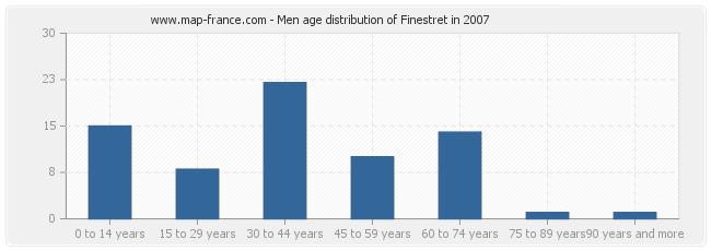Men age distribution of Finestret in 2007