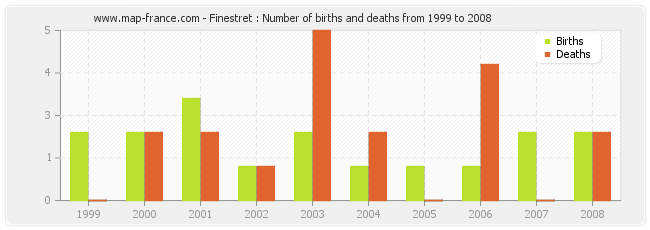 Finestret : Number of births and deaths from 1999 to 2008
