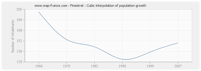 Finestret : Cubic interpolation of population growth
