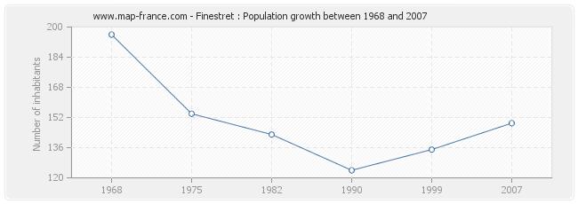 Population Finestret