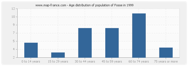 Age distribution of population of Fosse in 1999