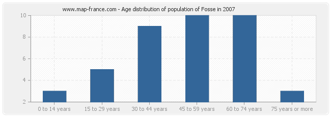 Age distribution of population of Fosse in 2007
