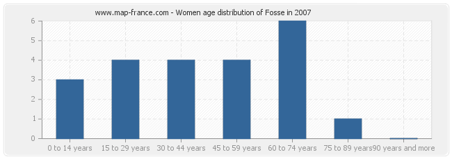 Women age distribution of Fosse in 2007
