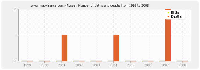 Fosse : Number of births and deaths from 1999 to 2008