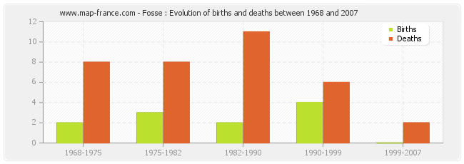 Fosse : Evolution of births and deaths between 1968 and 2007