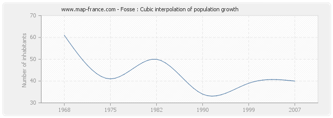 Fosse : Cubic interpolation of population growth