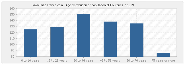 Age distribution of population of Fourques in 1999