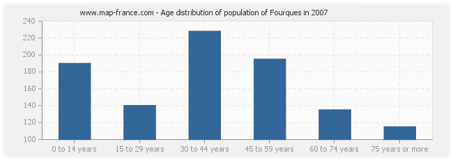 Age distribution of population of Fourques in 2007