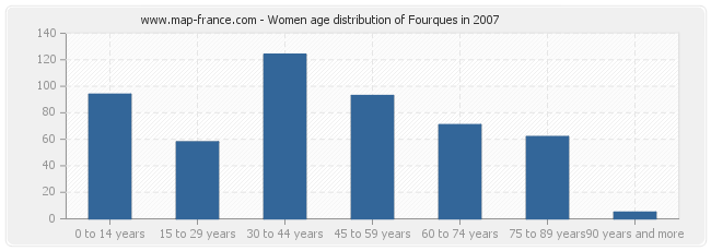 Women age distribution of Fourques in 2007