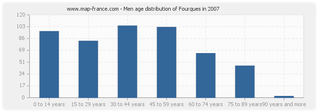 Men age distribution of Fourques in 2007