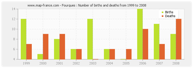Fourques : Number of births and deaths from 1999 to 2008