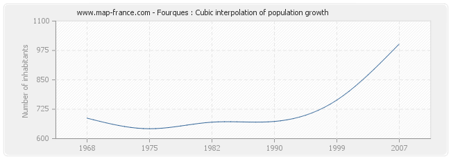 Fourques : Cubic interpolation of population growth