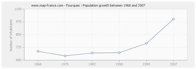 Population Fourques
