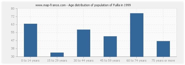 Age distribution of population of Fuilla in 1999