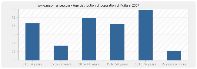 Age distribution of population of Fuilla in 2007
