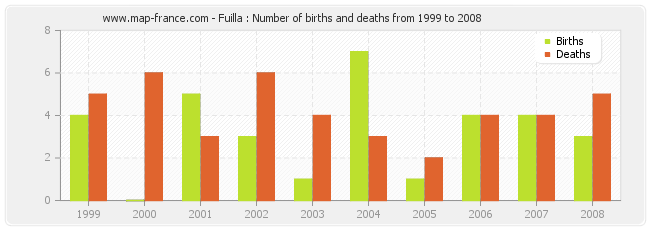 Fuilla : Number of births and deaths from 1999 to 2008