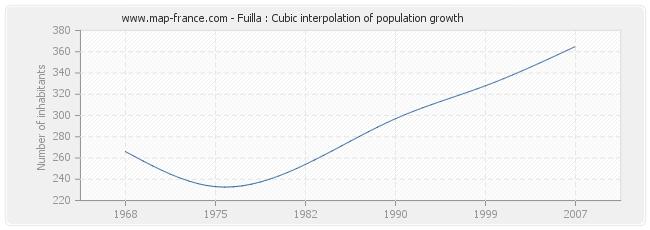 Fuilla : Cubic interpolation of population growth