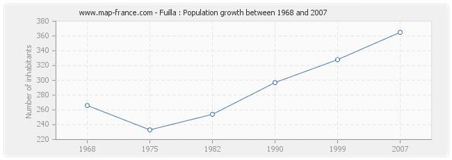 Population Fuilla