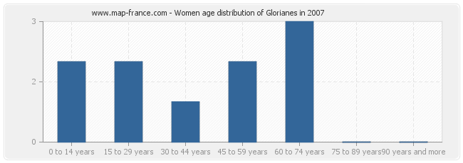 Women age distribution of Glorianes in 2007