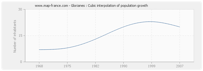 Glorianes : Cubic interpolation of population growth