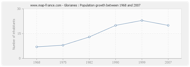 Population Glorianes