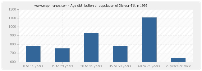 Age distribution of population of Ille-sur-Têt in 1999