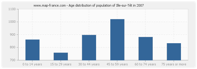 Age distribution of population of Ille-sur-Têt in 2007