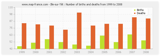 Ille-sur-Têt : Number of births and deaths from 1999 to 2008