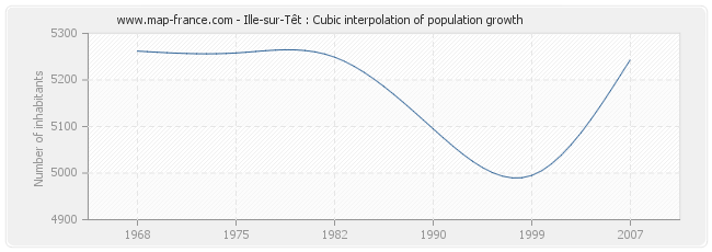 Ille-sur-Têt : Cubic interpolation of population growth