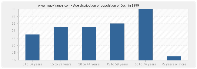 Age distribution of population of Joch in 1999