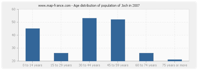 Age distribution of population of Joch in 2007