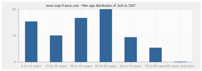 Men age distribution of Joch in 2007