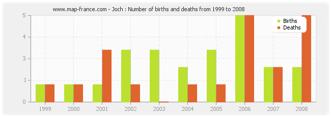 Joch : Number of births and deaths from 1999 to 2008