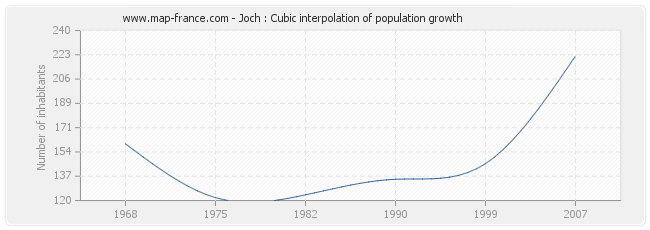 Joch : Cubic interpolation of population growth