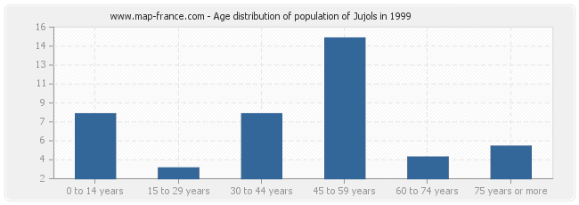 Age distribution of population of Jujols in 1999