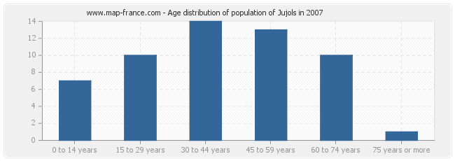 Age distribution of population of Jujols in 2007