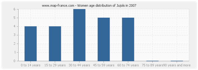 Women age distribution of Jujols in 2007