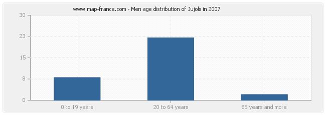 Men age distribution of Jujols in 2007