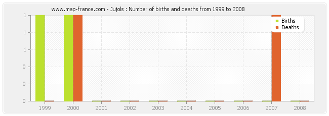 Jujols : Number of births and deaths from 1999 to 2008