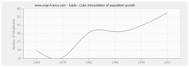 Jujols : Cubic interpolation of population growth