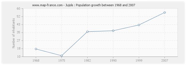 Population Jujols
