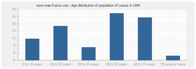 Age distribution of population of Lansac in 1999