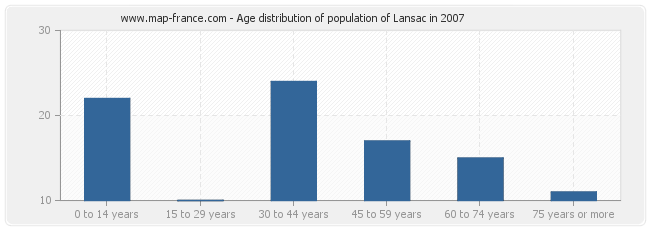 Age distribution of population of Lansac in 2007